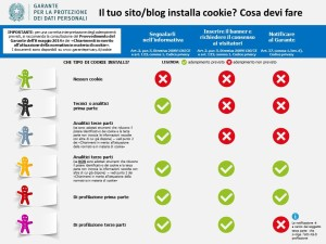 cosa fare con i cookie